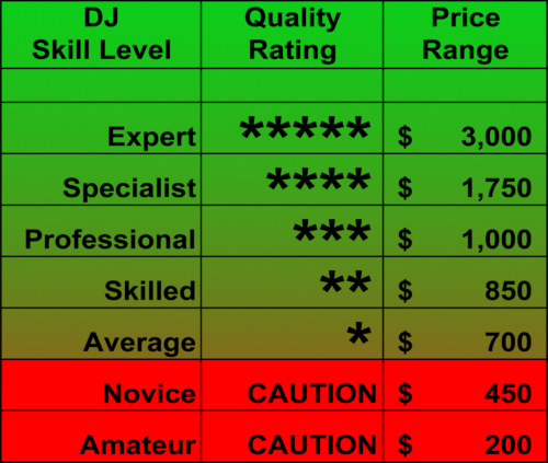 Understanding DJ Skill Level vs Pricing